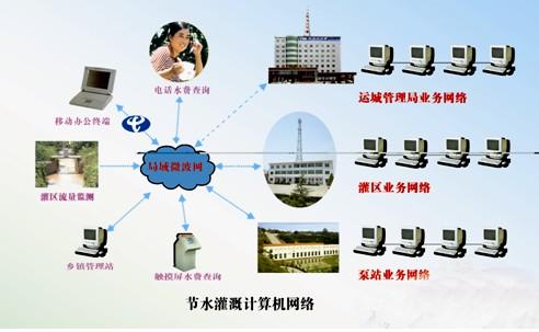 中国节水灌溉网 张学会 山西省夹马口灌区信息化建设与实践 第十五期