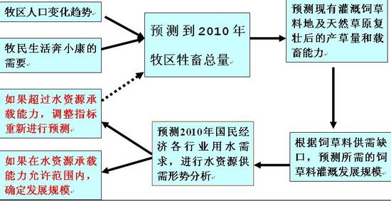 2003年牧区水利规划技术路线图